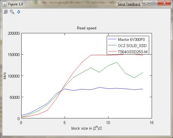 HD_SSD_benchmark_file_read