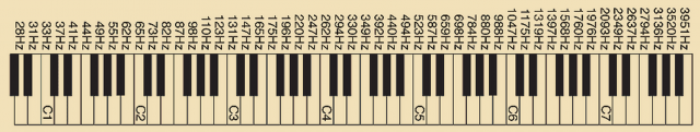 frequencychart