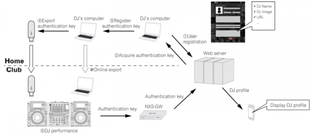 DJ registration + authentication workflow
