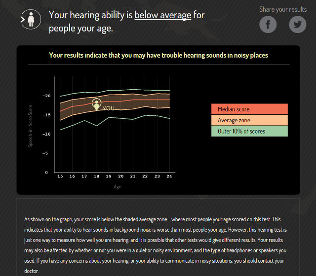 To help identify this problem, Know Your Noise developed an online hearing test that measures how well you can hear in a noisy background.